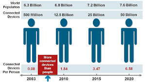 3-billion-more-smartphone-users